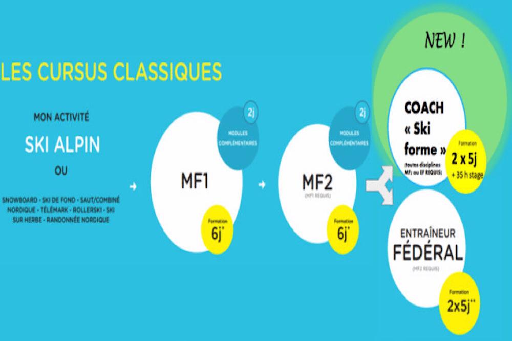 RAPPEL : Les cursus de FORMATION Fédérale FFS